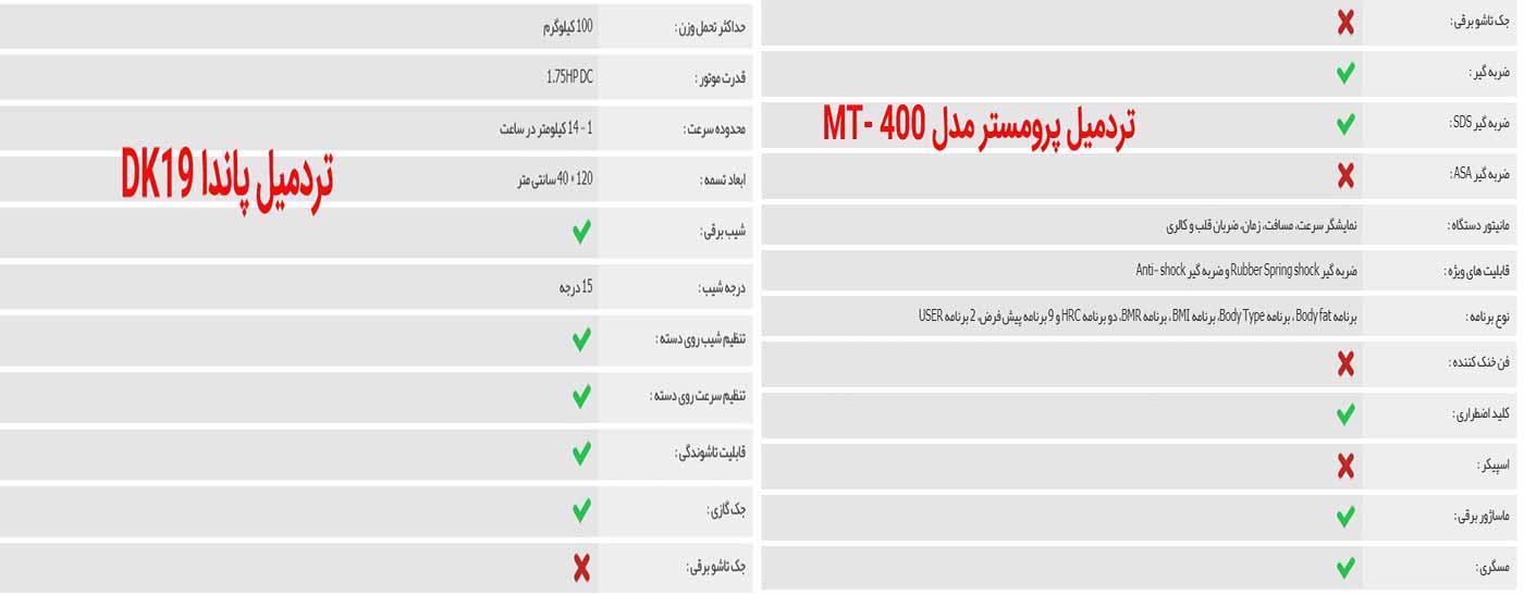 راهنمای خرید تردمیل دستدوم خانگی، باشگاهی